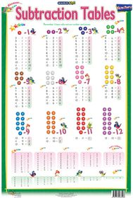 Marlin Kids Chart - Subtraction Tables